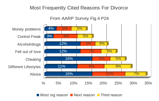 Most Frequently Cited Reasons For Divorce