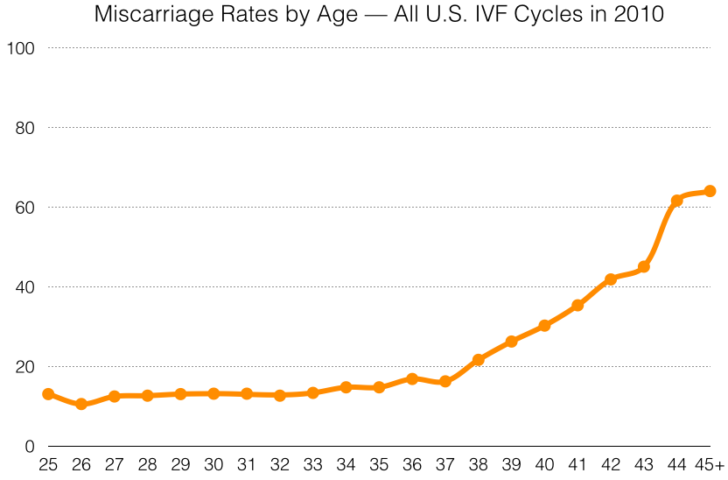 Miscarriage rates by age