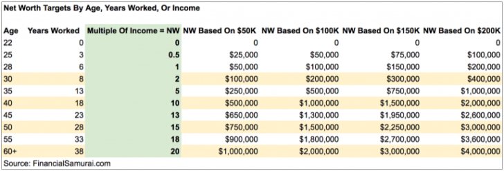 Suggested net worth targets by age, income, work experience