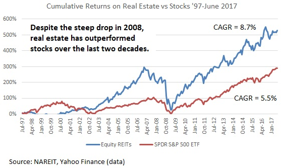 Real Estate versus Stocks Historical Chart Comparison - Real Estate Outperforming