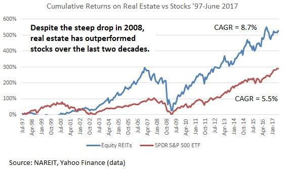 Real Estate versus Stocks Historical Chart Comparison - Real Estate Outperforming