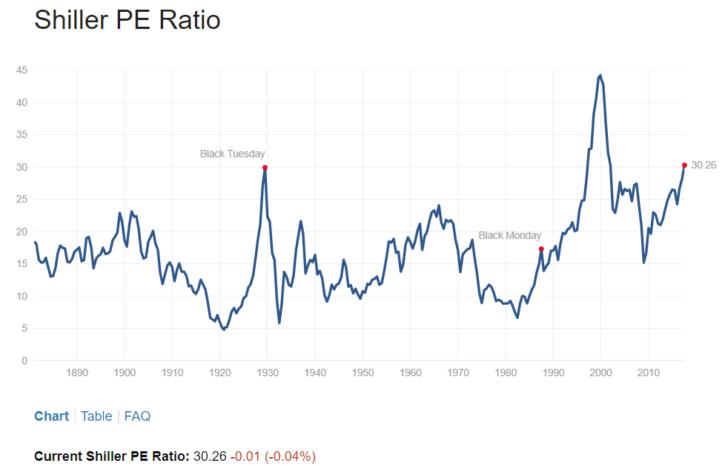 S&P 500 Valuation 2017 - Case Shiller P/E Ratio