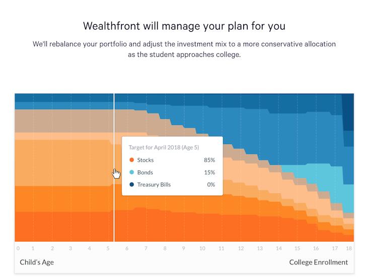 Wealthfront 529 Plan Asset Allocation