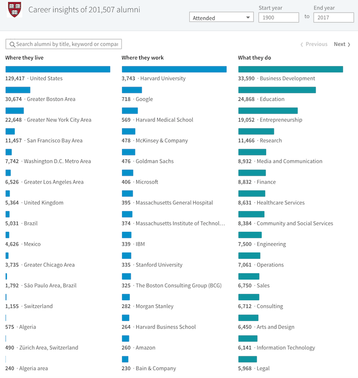 Where do Harvard graduates live, work, and do