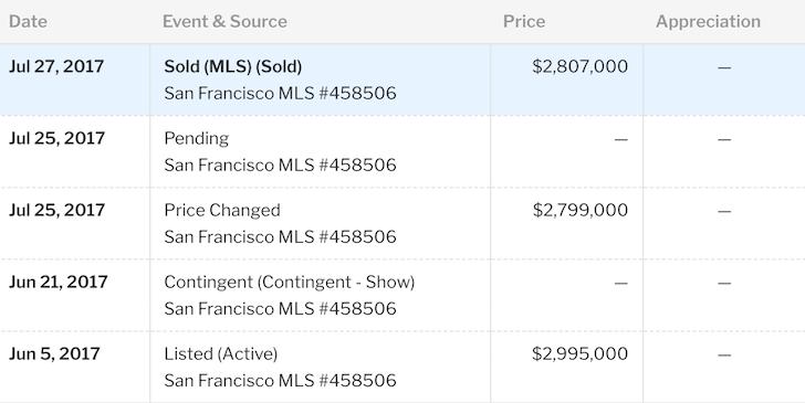 """prishistorie """"width ="""" 728 """"height ="""" 365 """"/> </p> <p> https://www.redfin.com/CA/San-Francisco/2028-Jefferson-St-94123/home/881785 </p> <h2> Så mange variabler å kjøpe og selge et hjem </h2> <p> Her er noen vanlige anbefalinger før du kjøper: 1) Kjøper ikke det dyreste huset i blokken, 2) Kjøper i den beste beliggenheten, 3) Kjøper i løpet av vinteren, 4) Kjøper fra et par får en skilsmisse , 5) tilbyr alle kontanter, 6) kjøper i et finansielt forsvarlig område med enorm jobbvekst, og 7) kjøper under en viss verdsettelse. </p> <p> Nå som jeg har solgt huset mitt, skjønner jeg at det er flere variabler som går inn for å få best mulig pris, inkludert en godt forbundet eiendomsmegler som kan finne riktig kjøper og godt gammeldags flaks. </p> <p> Hvis jeg ikke var redd for å miste jobben min på Manhattan under dotcom-kollapset, ville jeg aldri ha flyttet til San Francisco i 2001. Hvis jeg aldri deltok på et åpent hus for en tre-roms leilighet for $ 1,2 millioner om vinteren 2004, ville jeg aldri ha parkert bilen min ved siden av huset jeg endte med å kjøpe i 2005 og selge dette året. Hvis mine bølle leietakere aldri bestemte meg for å flytte ut i mai 2017, ville jeg aldri hatt muligheten til å teste markedet. Hvis jeg aldri møtte meg eiendomsmegler i et hus, var hun oppført et par kvartaler unna nytt hus et og et halvt år siden, ville hun aldri ha funnet agenten med min ideelle kjøper. </p> <p> Luck er lett å finne på et oksemarked. Nøkkelen er å gjenkjenne om vi er i et oksemarked eller ikke, og trykk hvis vi er, og risikoen hvis det er tegn på en avmatning. Ikke glem at det ofte gjøres penger på kjøpet, ikke på salg. Til deres langsiktige skade ser jeg for mange følelsesmessige kjøpere å betale irrasjonelle priser fordi de bare elsker kjøkkenet eller har vært overbudt for mange ganger (eksempler 1 og 2). En god eiendomsmegler burde være i stand til å gå deg bort fra slekten. </p> <p> Selv om det er best å holde fast på eiendommen din for alltid, hvis du vil selge, bør"""
