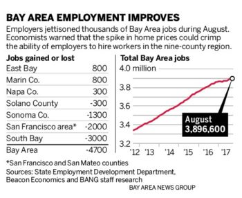 Bay Area Employment Report August 2017