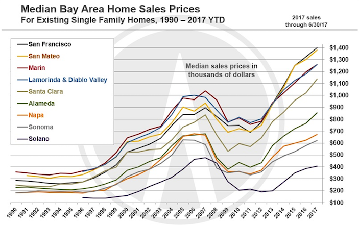 SF Bay Area 2017 Home Prices Historical Chart