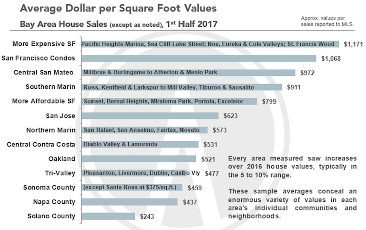 Average dollar per square foot in the SF Bay Area real estate market
