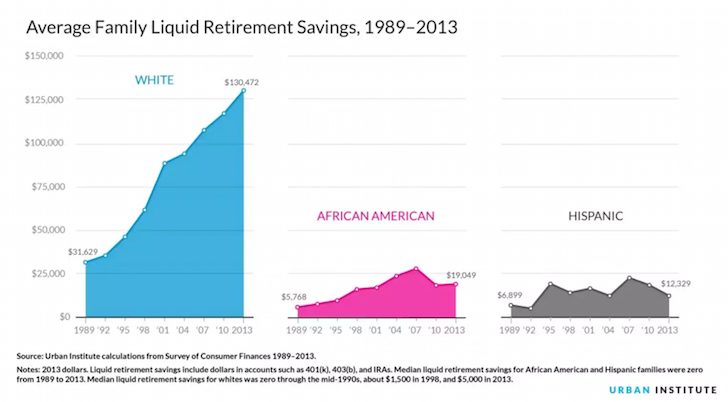 Average retirement savings by race - The Average Net Worth And Income For White Americans