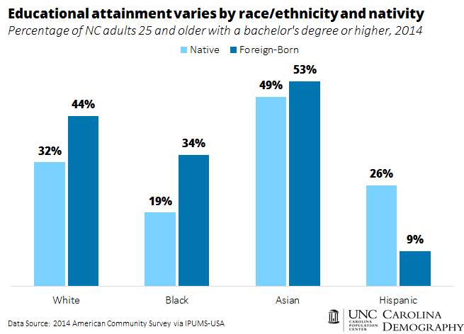 Educational attainment by race