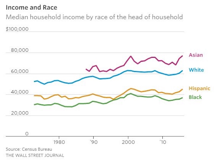 Income by race in America