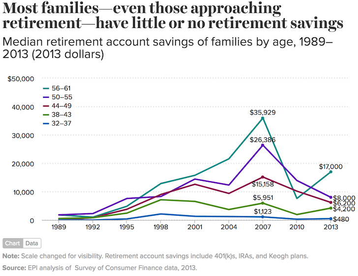 Median Retirement Account Savings For Families By Age