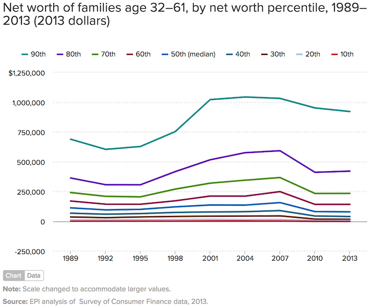 Median Net Worth Of Families By Age And Percentile