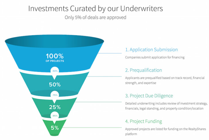 RealtyShares Real Estate Crowdfunding Funnel