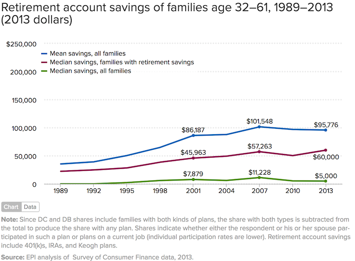 Retirement Savings By Age Show Why Americans Are Screwed. St Louis Roofing Company Manzano Middle School. Alternatives To Microsoft Excel. Reputation Management Reviews. Ole Miss Law School Ranking Blue Sky Allen. Dod Manpower Data Center What Is A House Loan. Mona Vie Virtual Office Toilet Paper Inventor. Term Life Insurance Quotes Online. Best Cheap London Hotels Mold In House Walls