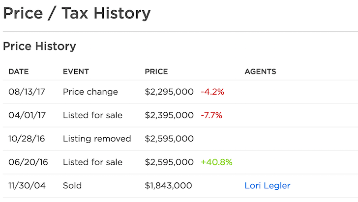 Home price sale history