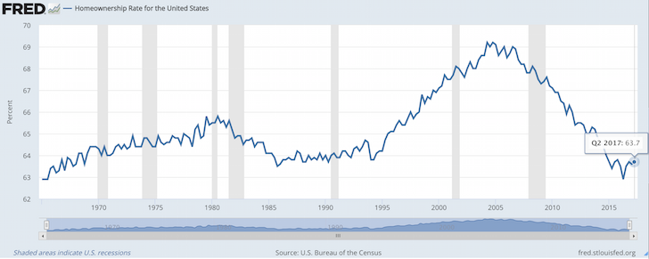 Latest US homeownership rate from the Federal Reserve