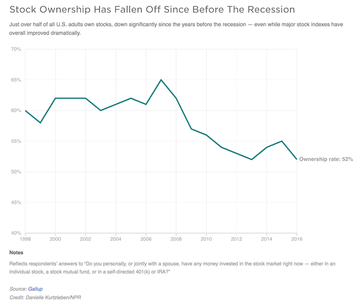 What percentage of Americans own stocks?