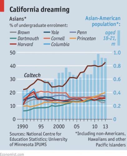 Asian undergraduate enrollment at top schools