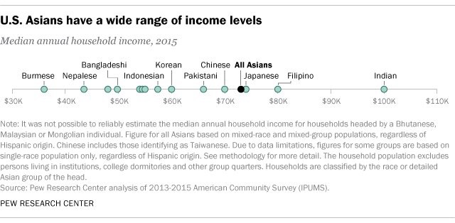 Different types of Asian income