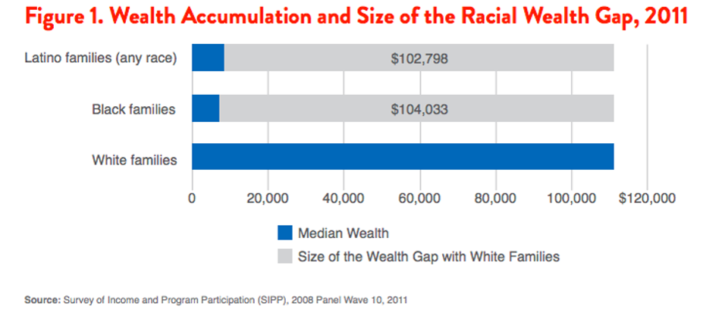 Racial wealth gap by race (White, Black, Hispanic)