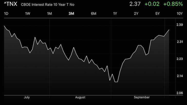 3Q2017 10 Year Treasury Yield Performance