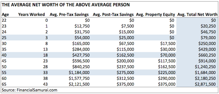 Average net worth for the above average person