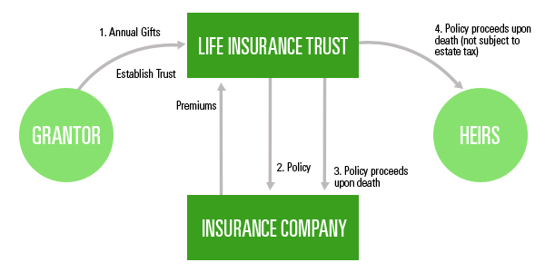 Why Get Life Insurance If You're Financially Independent?