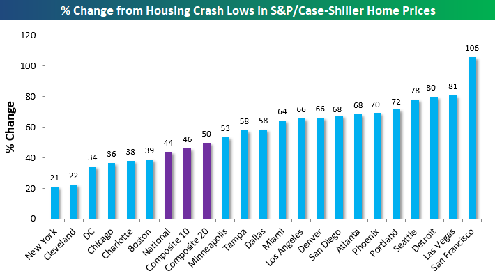 Housing price movement from housing crash lows