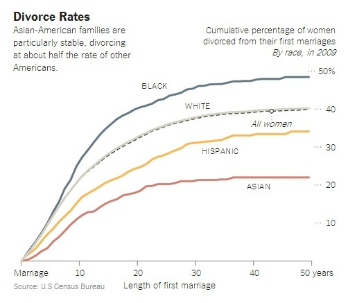 Divorce by race