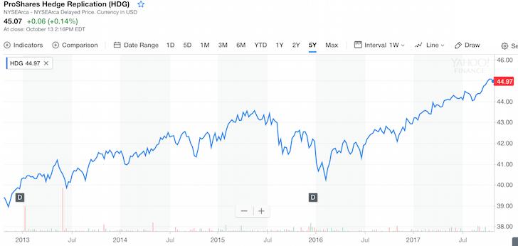 Hedge Fund Index