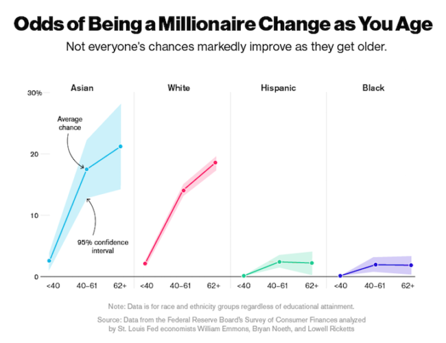Odds of being a millionaire by age