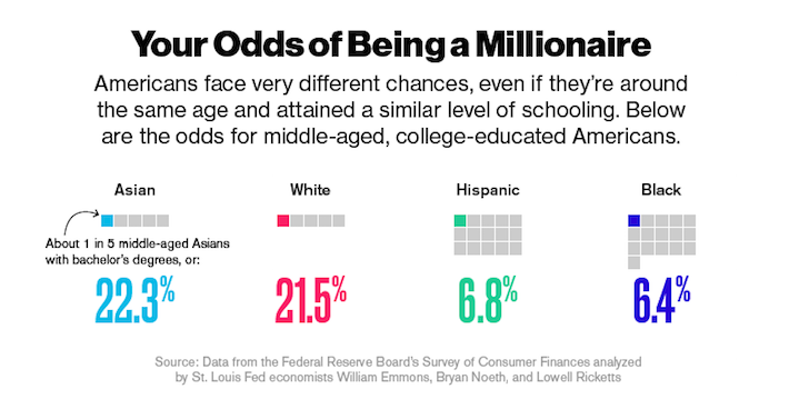 Odds of being a millionaire by race