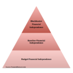 The Three Levels Of Financial Independence: Because Money Is Only Part Of The Equation