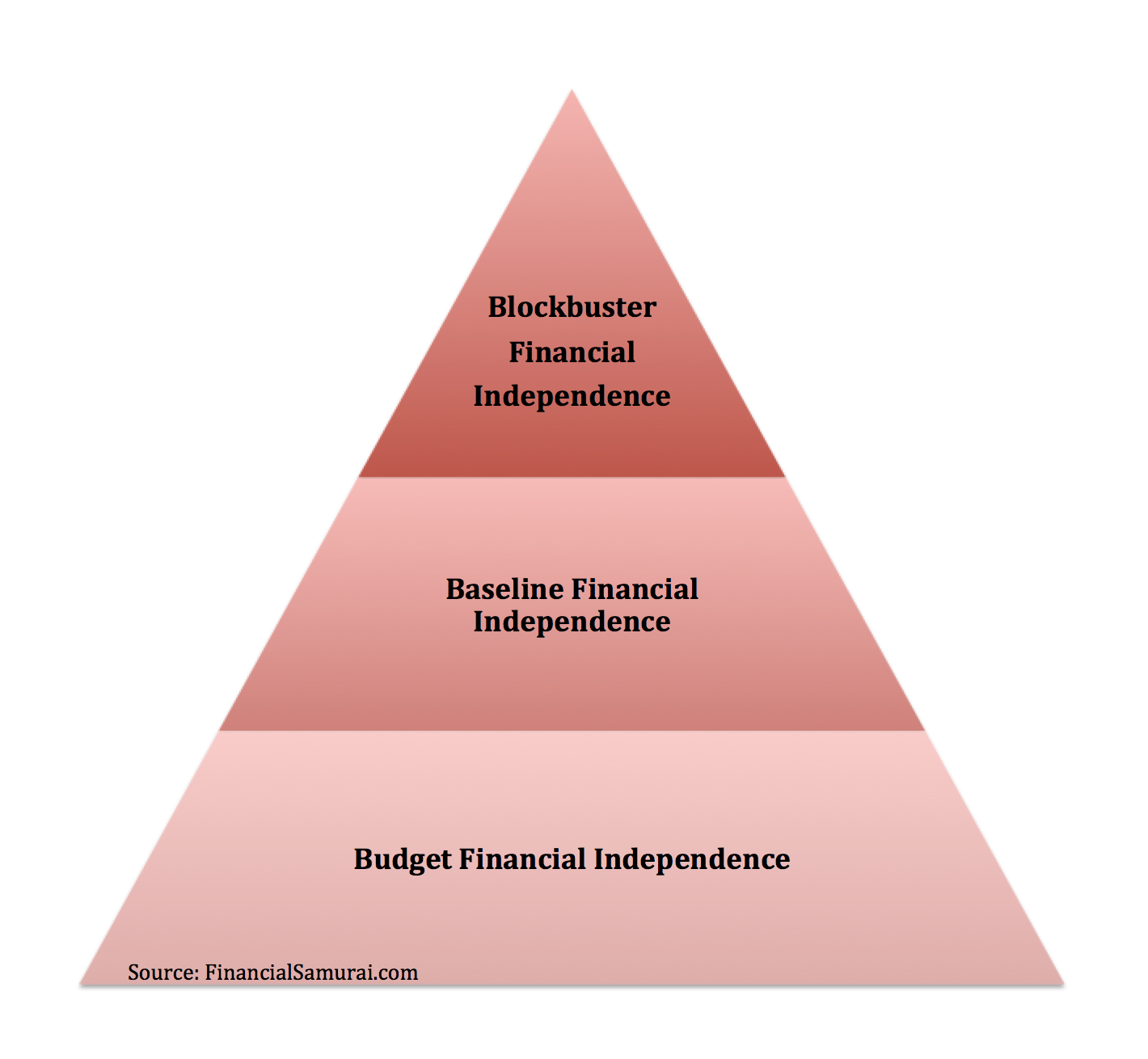 The Three Levels Of Financial Independence by Financial Samurai