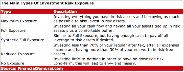 Main Types Of Investment Risk Exposures