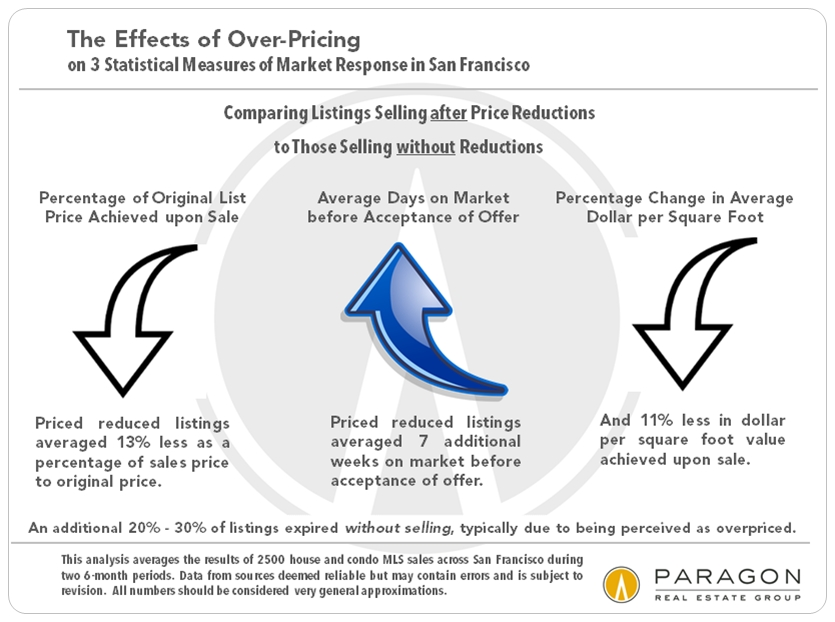The effects of over-pricing your property