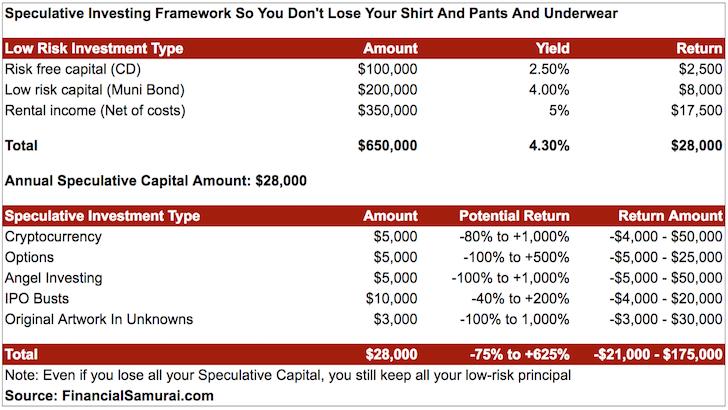 Speculative Investing Framework Financial Samurai