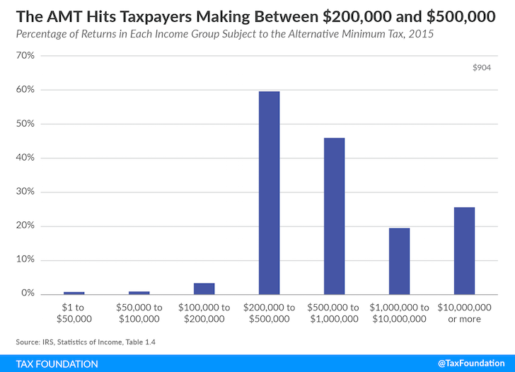 AMT Effects On Various Income Levels