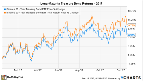 US Long bond performance 2017