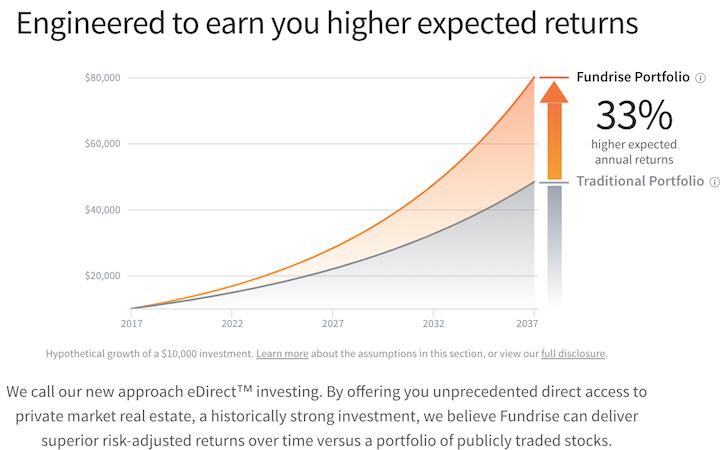 Fundrise Returns