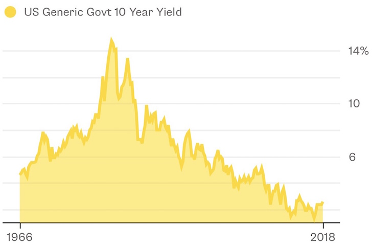 10 Year Bond Yield Historical Chart