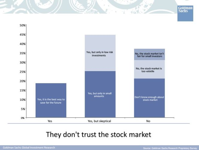 Distrust in stocks
