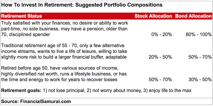 How To Invest In Retirement: Various Investment Portfolio Compositions