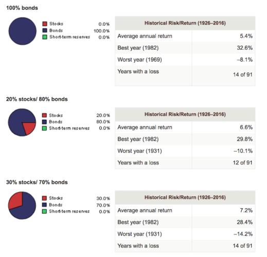 Income Retirement Portfolio Asset Allocation