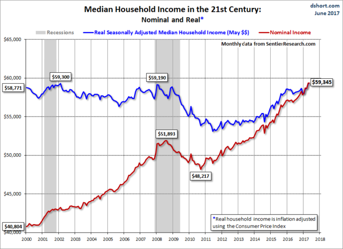 Median household income over time