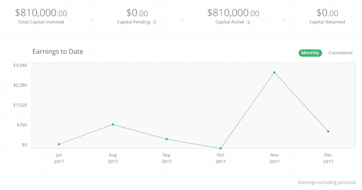 RealtyShares Financial Samurai Investment Amount
