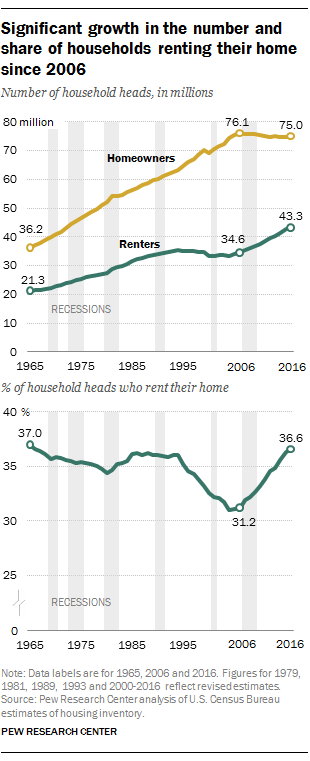 Renters and Homeownership rates over time