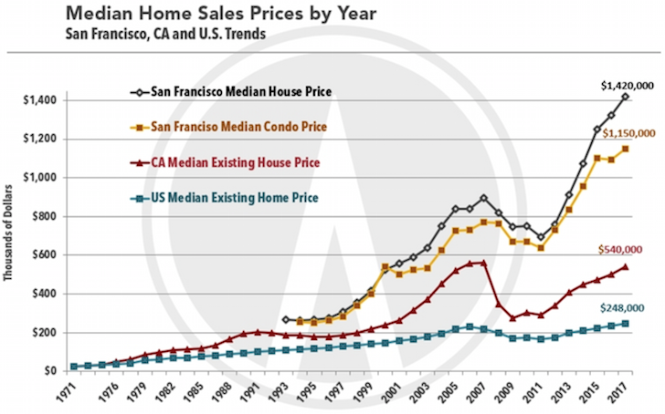 San Francisco historical home price and home sales by year