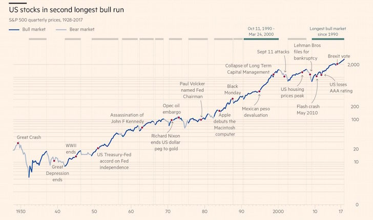 Stock market's history of bad things